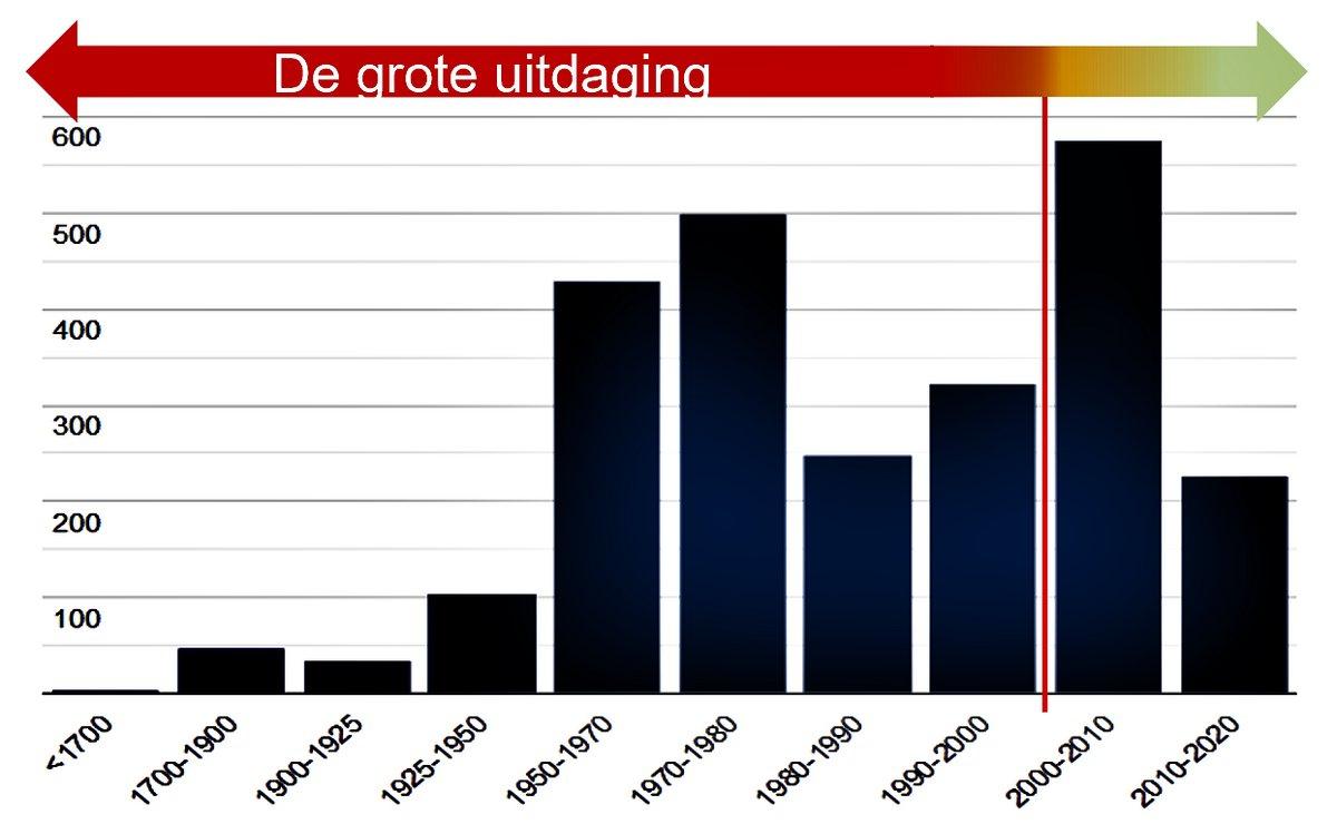 Coöperatie Duurzaam Maasgouw: leeftijd woningen Heel, Panheel, Pol, Osen 2018