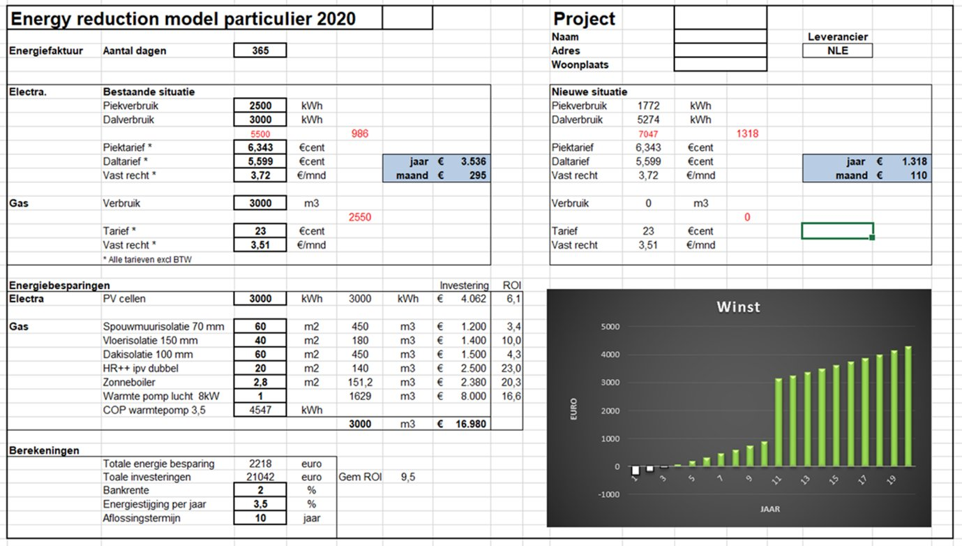 Coöperatie Duurzaam Maasgouw: voorbeeld samenvatting energieadvies